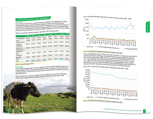 Inside pages of the Annual Report designed & printed for Department of Agriculture by Outburst design
